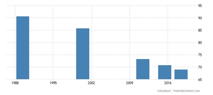 latvia elderly illiterate population 65 years percent female wb data