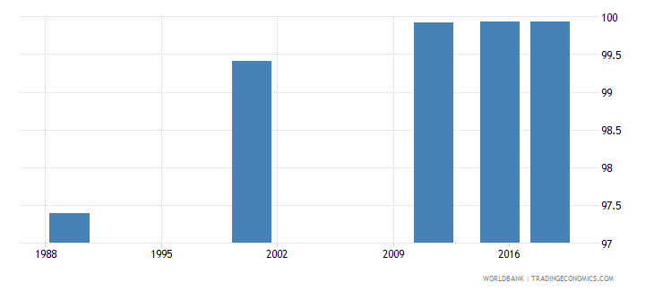latvia elderly literacy rate population 65 years both sexes percent wb data