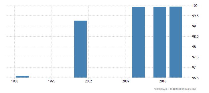latvia elderly literacy rate population 65 years female percent wb data