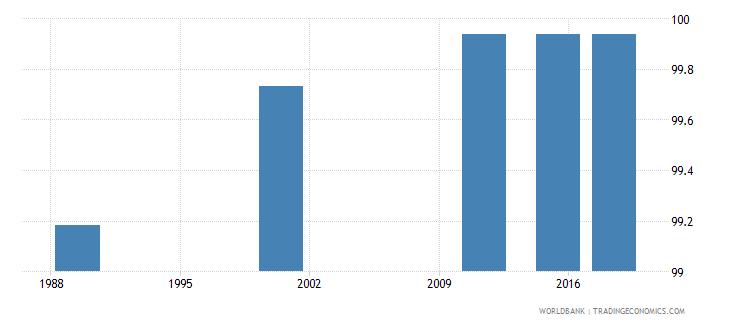 latvia elderly literacy rate population 65 years male percent wb data