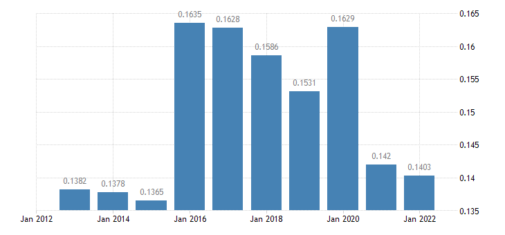 latvia electricity prices medium size households eurostat data