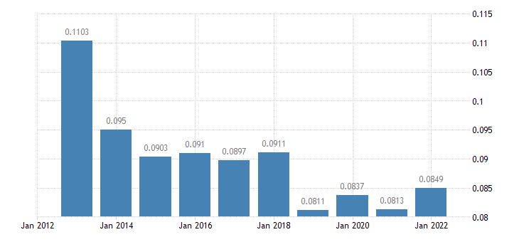 latvia electricity prices non household medium size consumers eurostat data