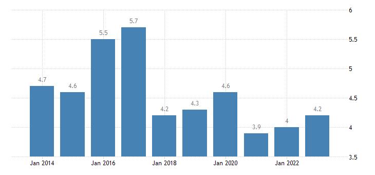 latvia employed persons having more than one job eurostat data