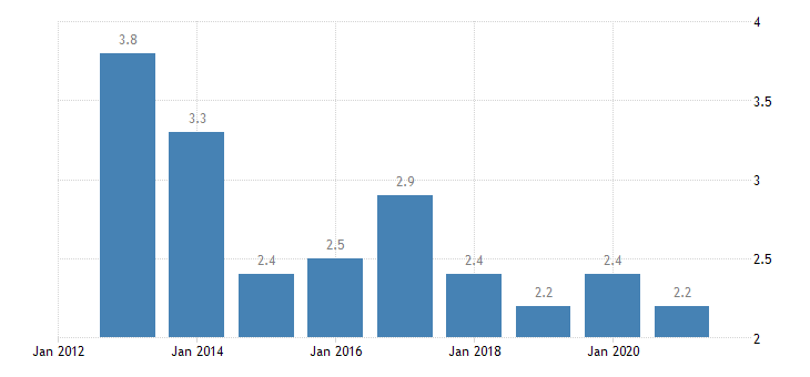 latvia employees with a contract of limited duration annual average from 25 to 54 years eurostat data