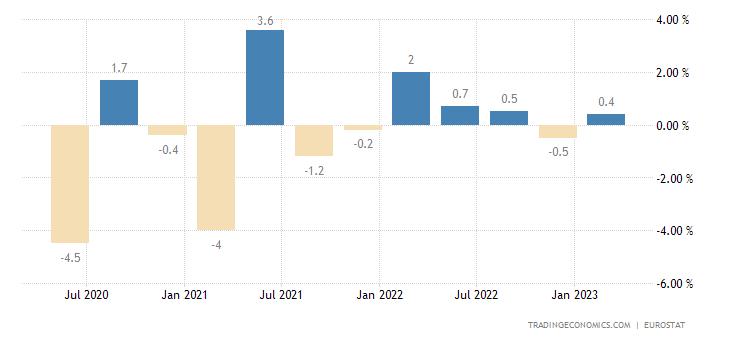 Latvia Employment Change