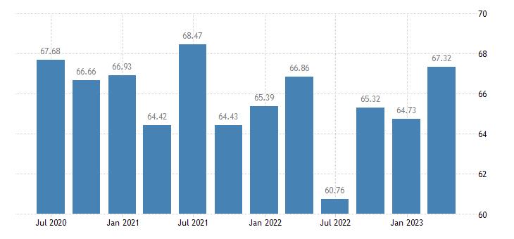 latvia employment construction eurostat data
