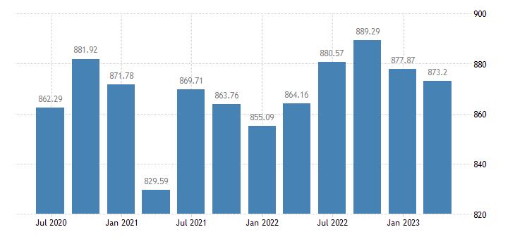 latvia employment domestic concept total employment domestic concept eurostat data