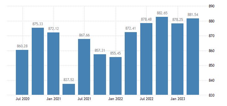 latvia employment eurostat data