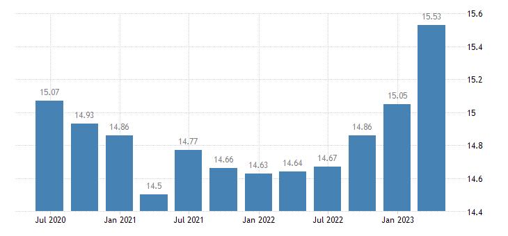 latvia employment financial insurance activities eurostat data