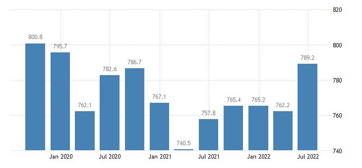 latvia employment full time eurostat data