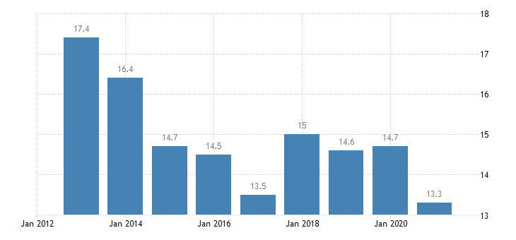 latvia employment in current job from 0 to 11 months eurostat data