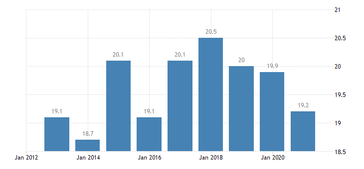 latvia employment in current job from 24 to 59 months eurostat data