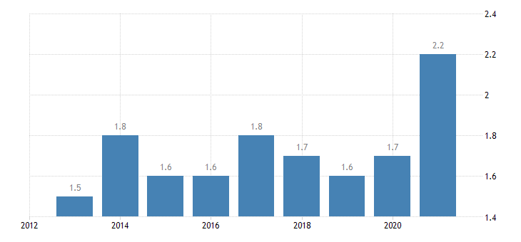 latvia employment in high medium high technology manufacturing knowledge intensive services high medium high technology manufacturing eurostat data