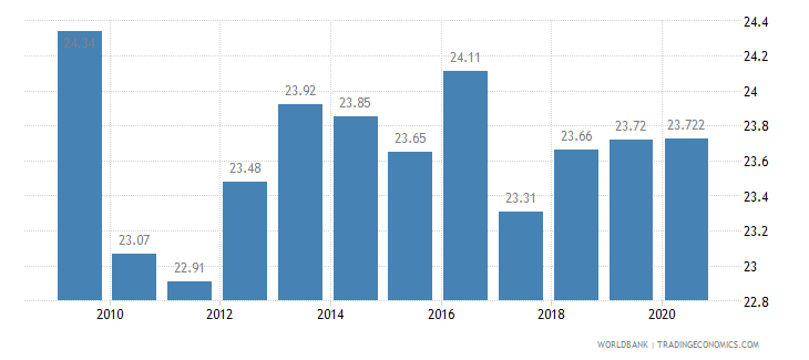 latvia employment in industry percent of total employment wb data