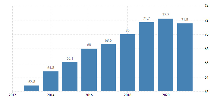 latvia employment rate from 15 to 64 years eurostat data