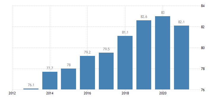 latvia employment rate from 25 to 54 years eurostat data