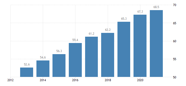 latvia employment rate from 55 to 64 years eurostat data