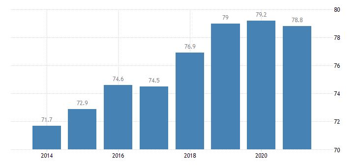 latvia employment rate males eurostat data