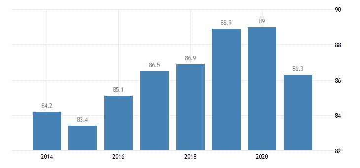 latvia employment rate tertiary education levels 5 8 eurostat data