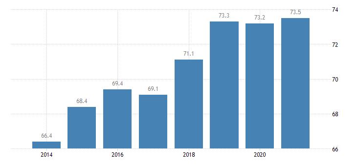 latvia employment rate upper secondary post secondary non tertiary education levels 3 4 eurostat data