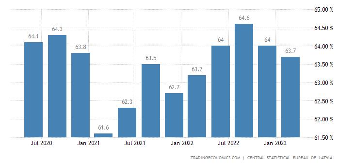 Latvia Employment Rate