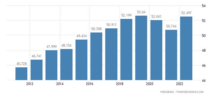 latvia employment to population ratio 15 plus  female percent wb data