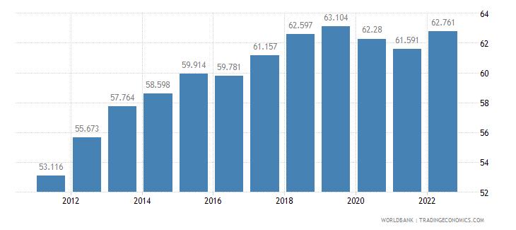 latvia employment to population ratio 15 plus  male percent wb data