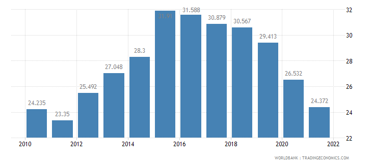 latvia employment to population ratio ages 15 24 female percent wb data