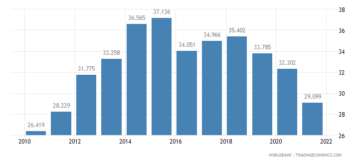 latvia employment to population ratio ages 15 24 male percent wb data