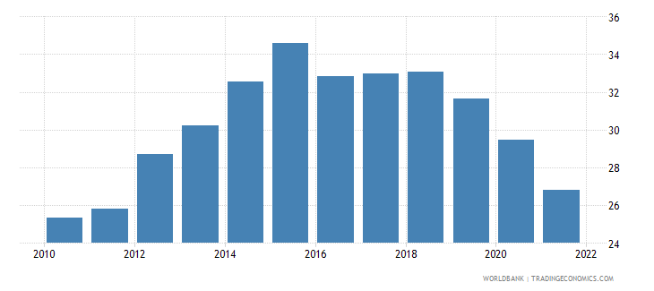 latvia employment to population ratio ages 15 24 total percent wb data