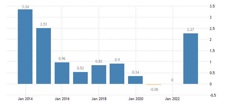 latvia emu convergence criterion series eurostat data