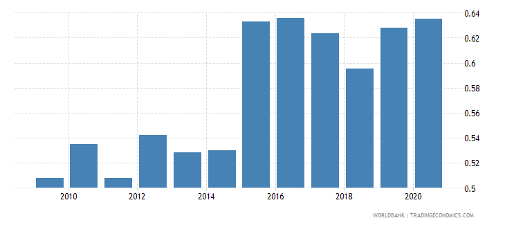 latvia exchange rate old lcu per usd extended forward period average wb data