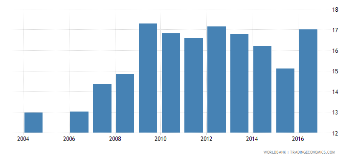 latvia expenditure on pre primary as percent of government expenditure on education percent wb data