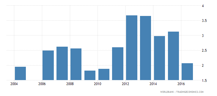 latvia expenditure on tertiary as percent of total government expenditure percent wb data