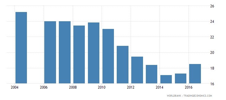 latvia expenditure on upper secondary as percent of government expenditure on education percent wb data