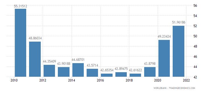 latvia expense percent of gdp wb data