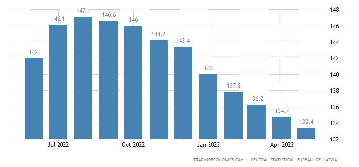 Latvia Export Prices