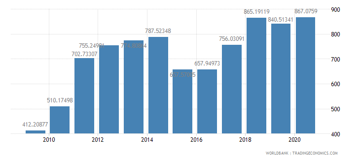 latvia export value index 2000  100 wb data