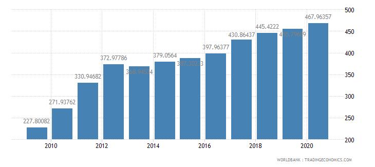 latvia export volume index 2000  100 wb data