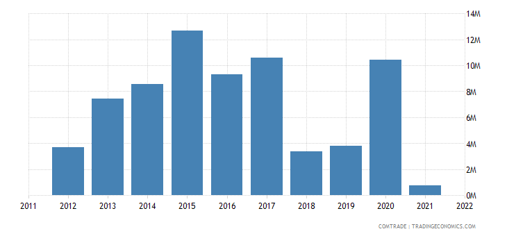 latvia exports angola