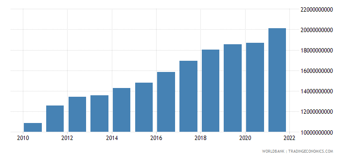 latvia exports as a capacity to import constant lcu wb data