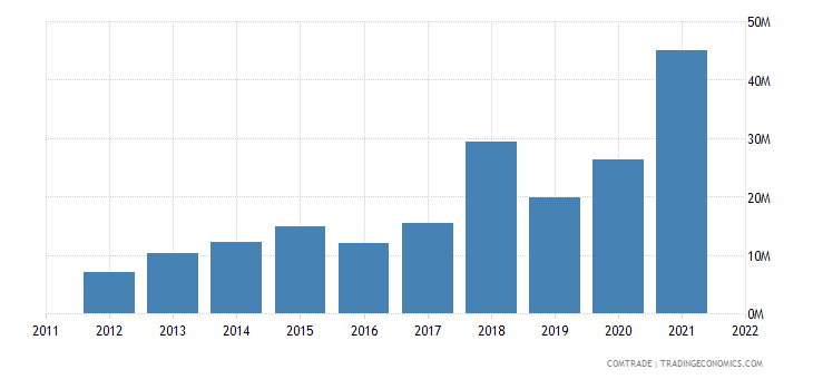latvia exports australia