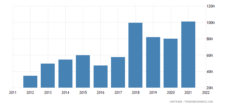 latvia exports austria