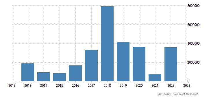 latvia exports bangladesh