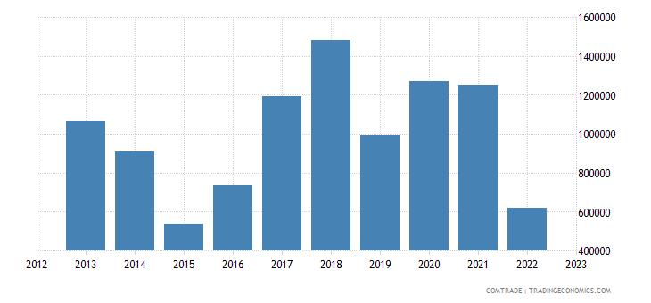 latvia exports bolivia