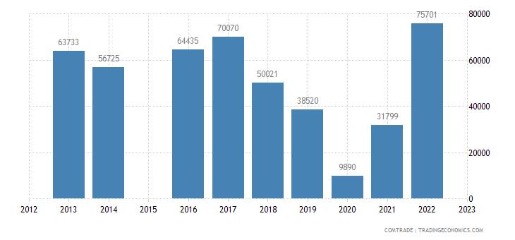 latvia exports botswana