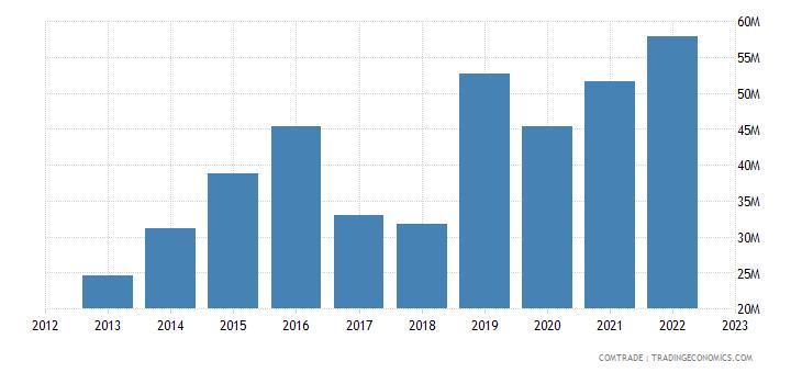 latvia exports bulgaria