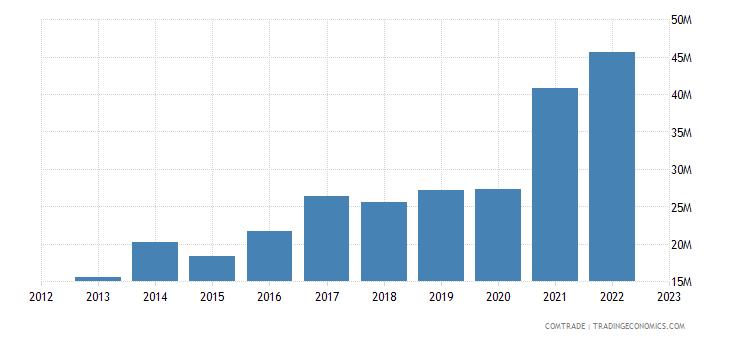 latvia exports canada