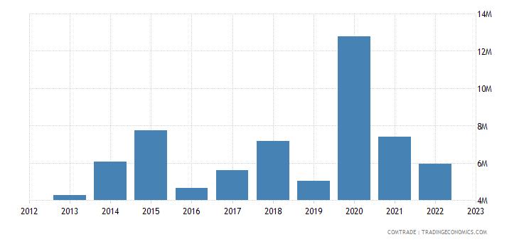 latvia exports chile