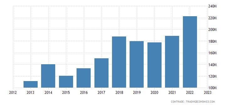 latvia exports china
